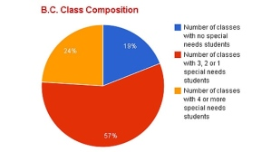 bc-class-composition